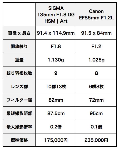 Sigma135mmef85mm_2