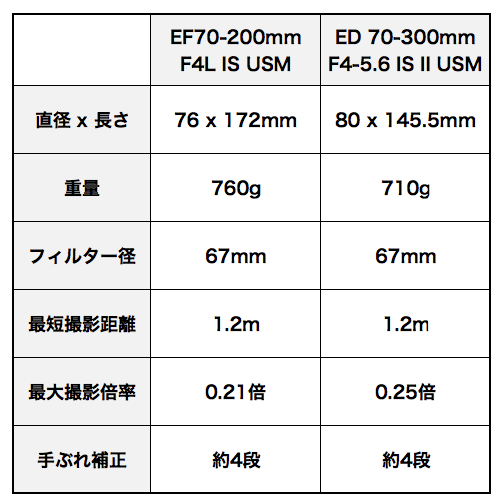 Ef70200_vs_70300mm