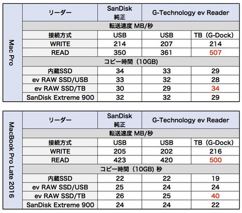 Cfast_benchmark_06