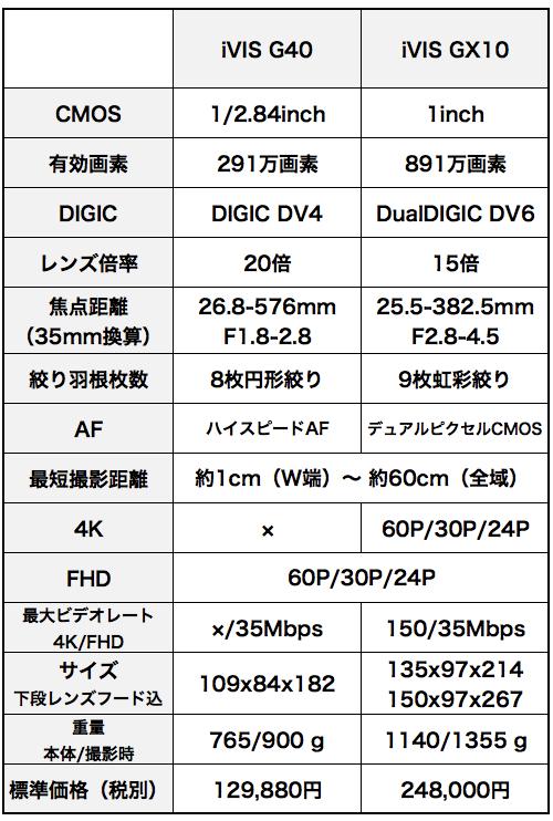 Gx10_vs_g40