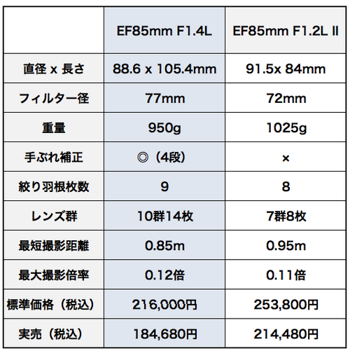 Canon_ef85mm_f14l_is_usm_vs_ef85mm_
