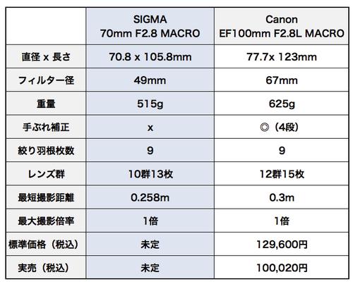 Sigma70mmf28macro