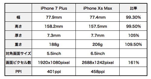 Iphone_xs_max_vs_iphone_7_plus_03